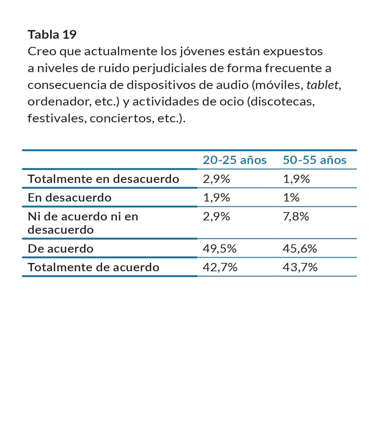 tabla19
