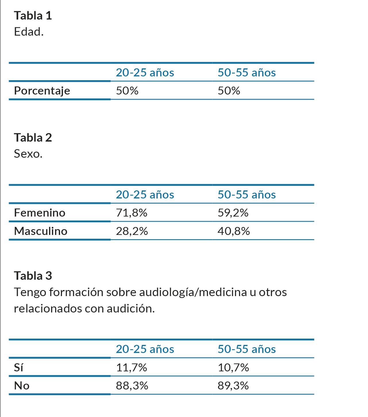 tablas-1-2-3