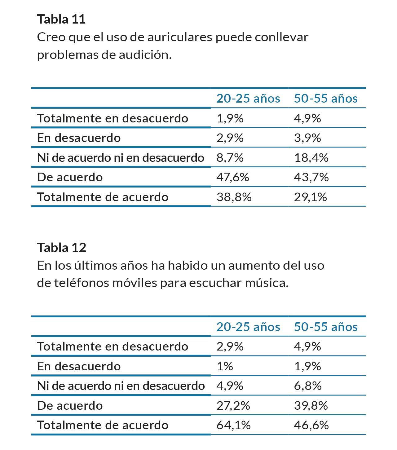tablas-11-12