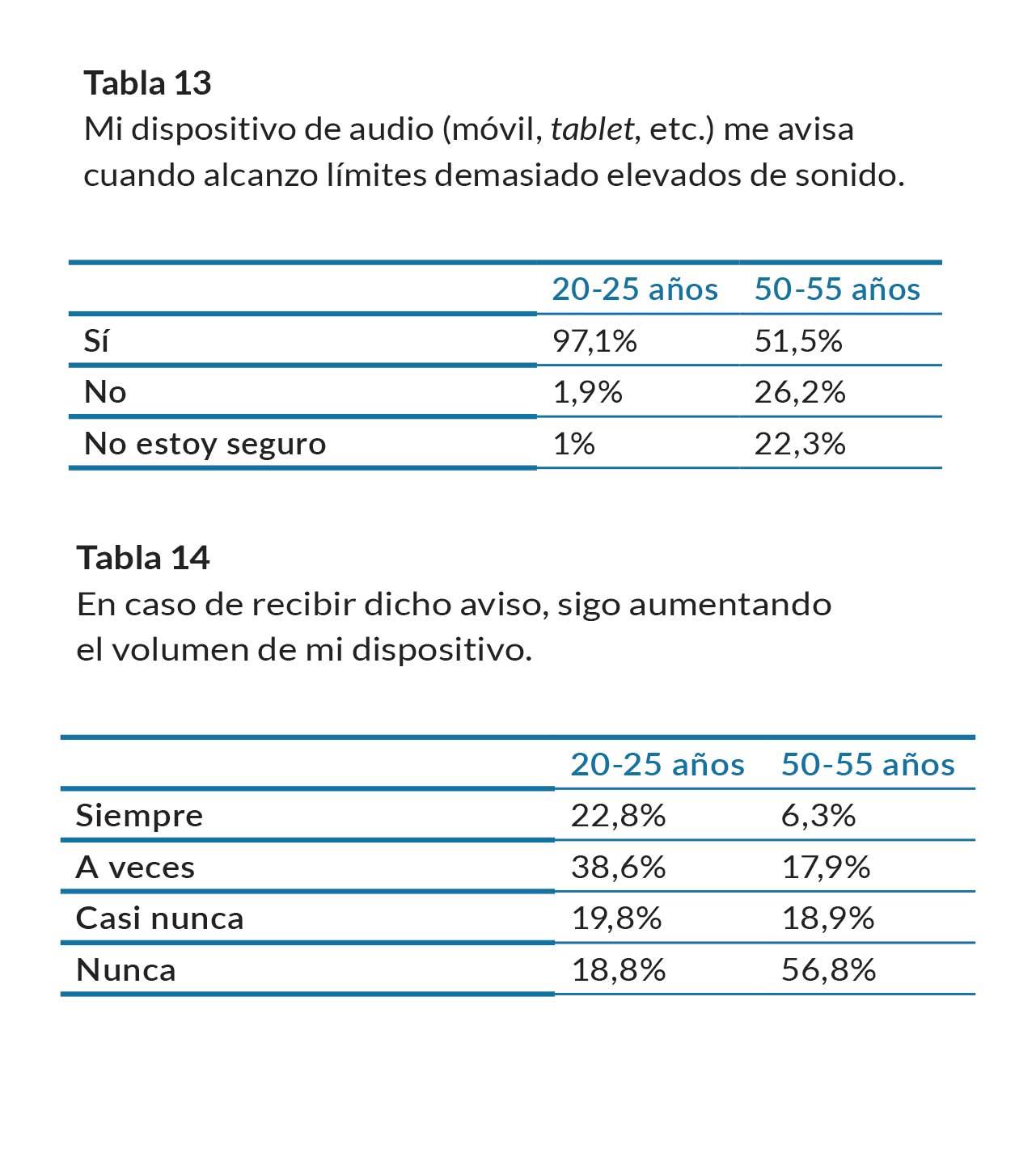 tablas-13-14