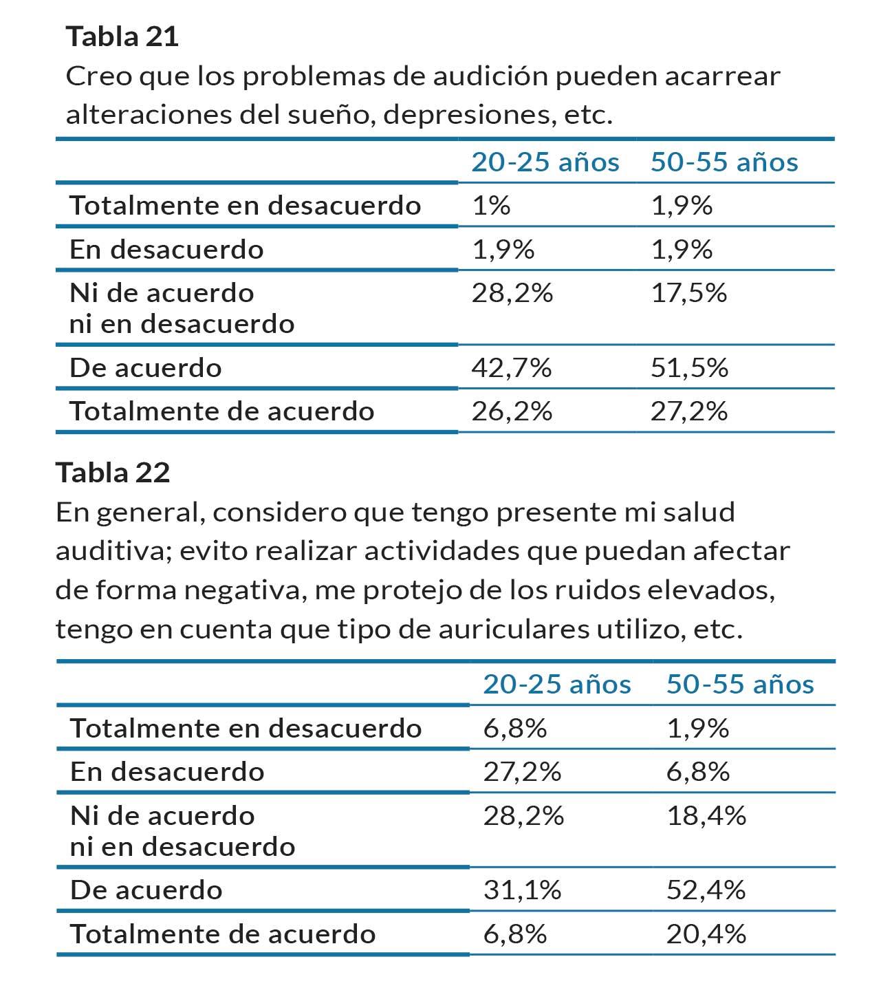 tablas21-22